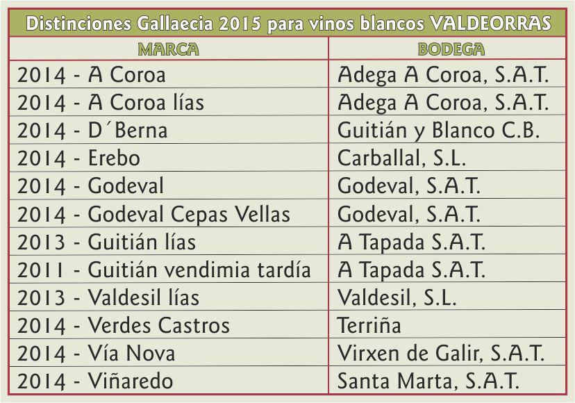 Cuadro Distinciones Gallaecia 2015 para vinos blancos