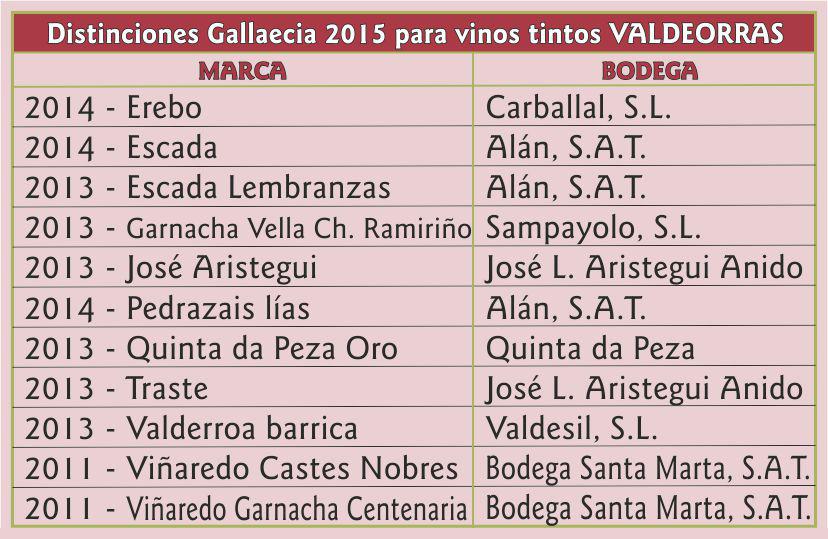 Cuadro Distinciones Gallaecia 2015 para vinos tintos